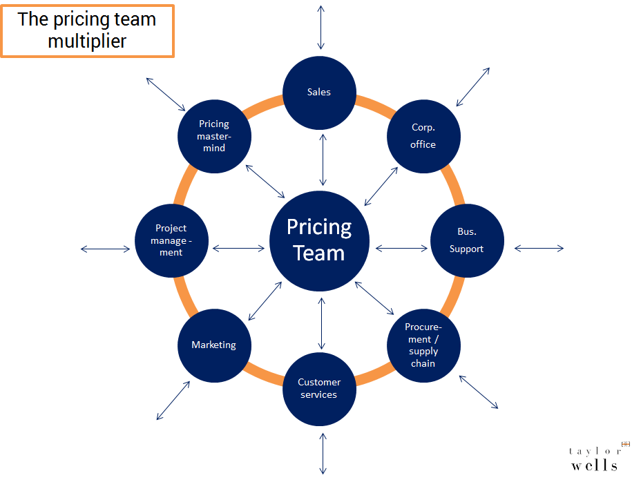 The-pricing-team-multiplier