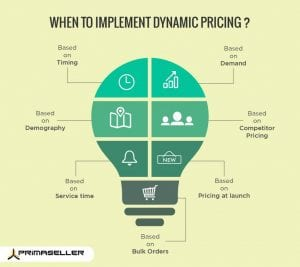 Dynamic pricing model example