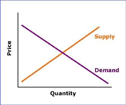 Business-economics-pricing-chart