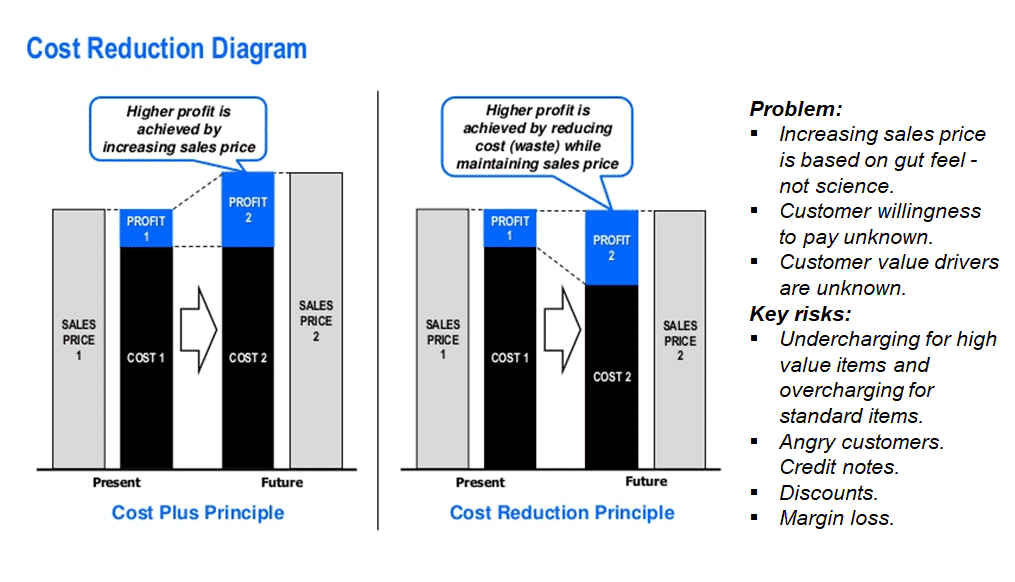 Cost reduction pricing