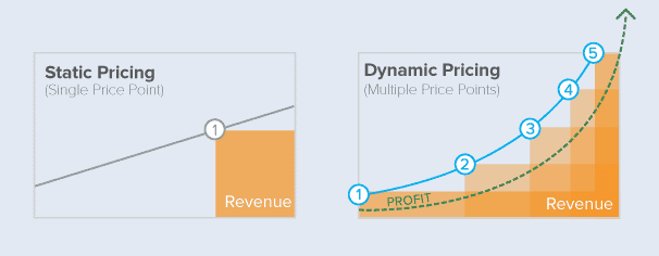 What is pricing process