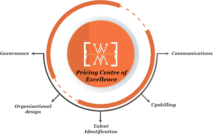 Pricing centre of excellence