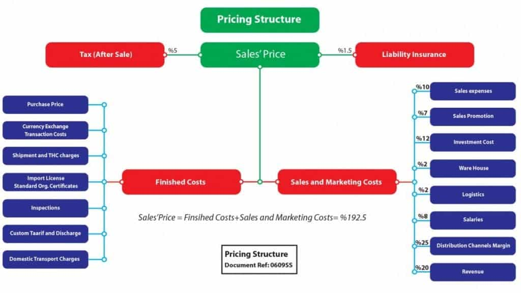 pricing structure insurance