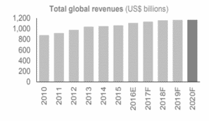 Telecommunications industry revenue