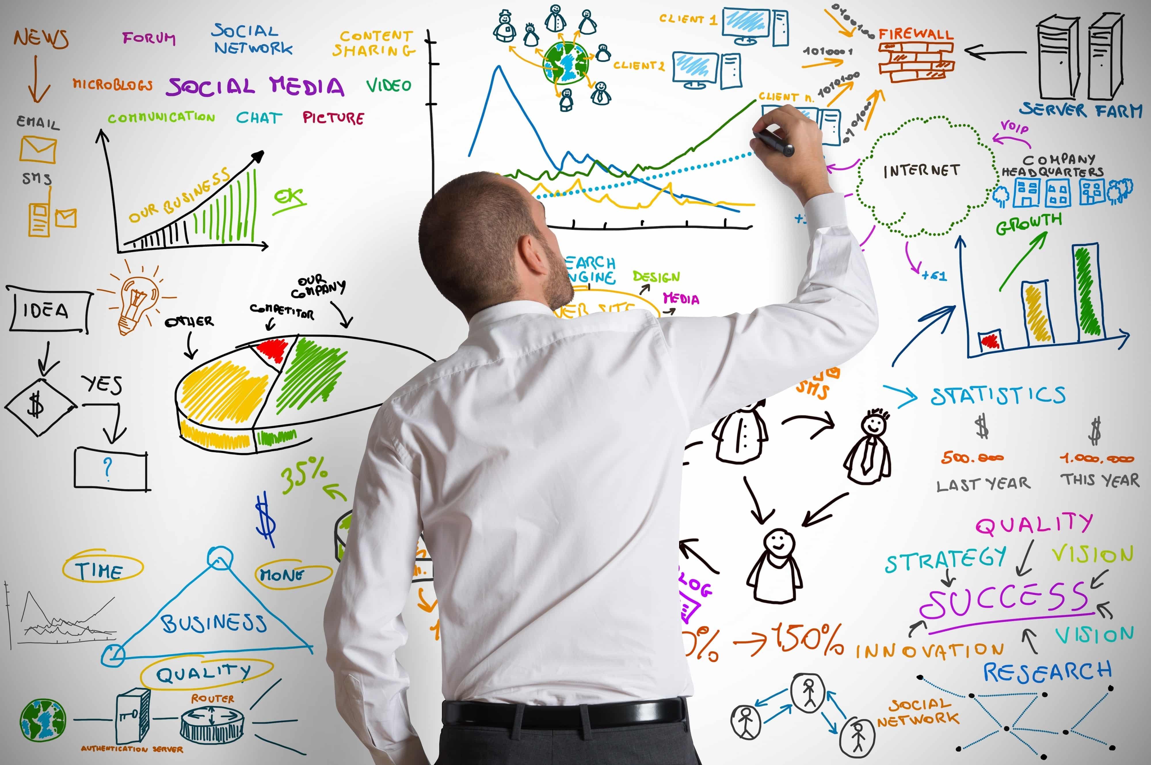 b2b sales methodology